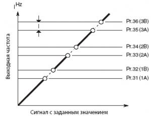 Диаграмма изменения выходной частоты