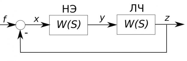 Структурная схема нелинейной модели