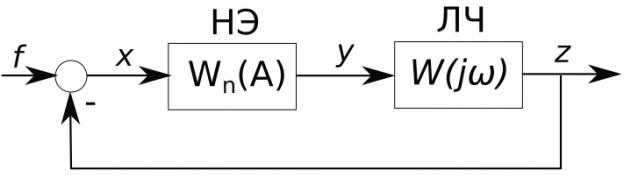 Структурная схема гармонически линеаризованной системы