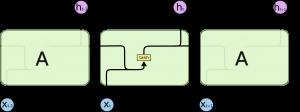 Повторяющиеся модули в стандартных рекуррентных сетях, содержащие один слой